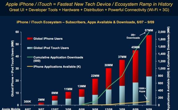 Morgan Stanley report on correlation between apps and smartphone sales